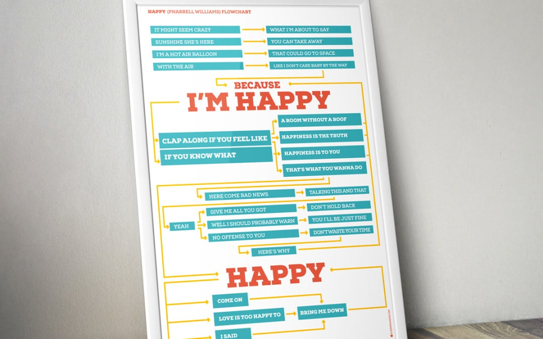 Happy (Pharrell Williams) Flowchart